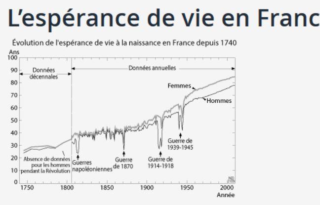 Evolution de l'espérance de vie en France depuis 1750