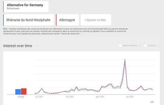 Recherches Google sur le parti AfD en Rhénanie du Nord - Westphalie (Land de Cologne) depuis un an.