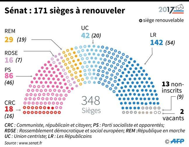 Les élus locaux sanctionnent Emmanuel Macron — Sénatoriales