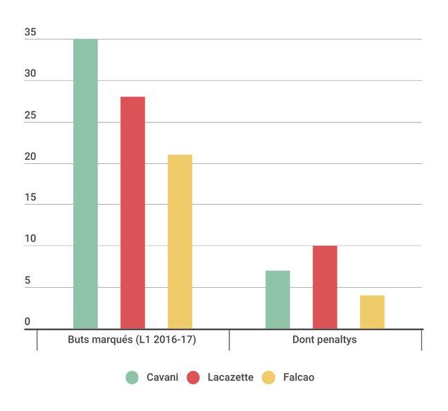 Les stats de Lacazette en 2016-17