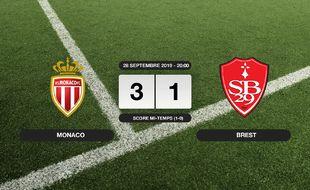Ligue 1, 8ème journée: Monaco s'impose à domicile 3-1 contre le Stade Brestois