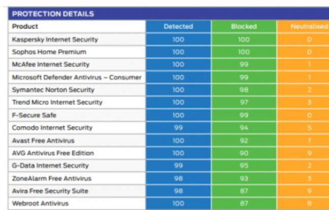 1 antivirus sur 2 n'arrive pas à identifier tous les virus et attaques