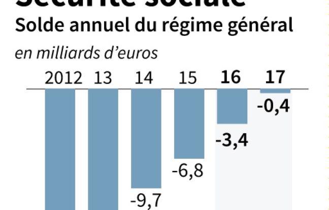 Evolution du déficit du régime général de la Sécurité sociale de 2012 à 2017