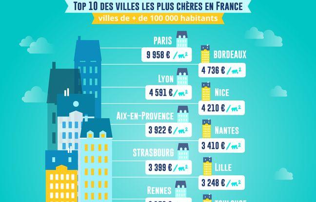 Top 10 des villes les plus cher de France en 2018 pour se loger.