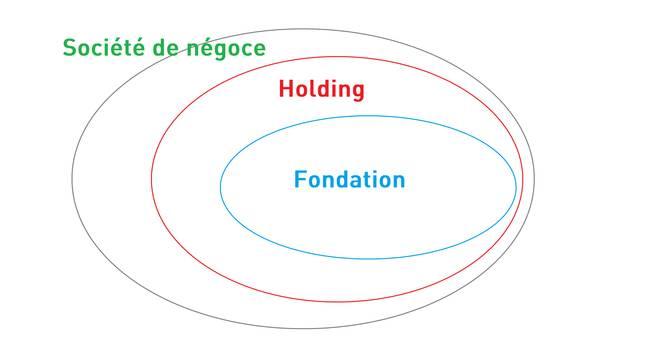 Schématisation (très sommaire) de la fortune de Margarita Louis-Dreyfus