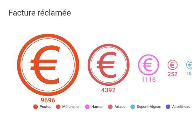 Le montant de la facture adressée par la mairie de Toulouse à divers candidats pour affichage sauvage.