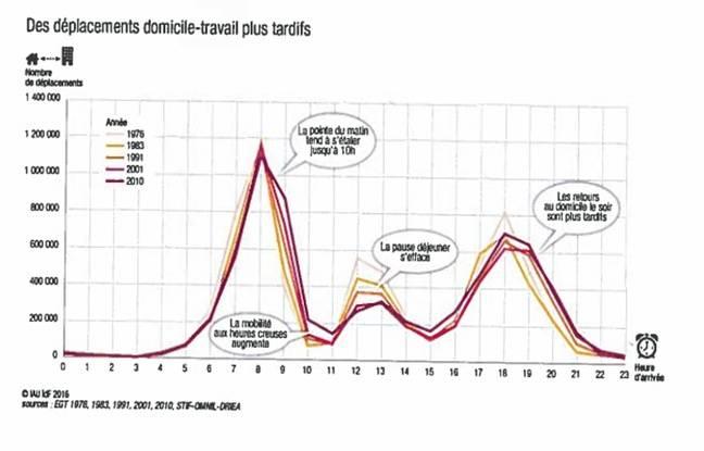 Evolution des heures d'arrivée des déplacements domicile-travail depuis 1976.