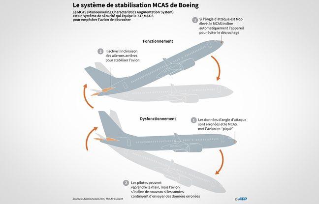 Illustration du fonctionnement du système anti-décrochage (MCAS) du Boeing 737 Max.