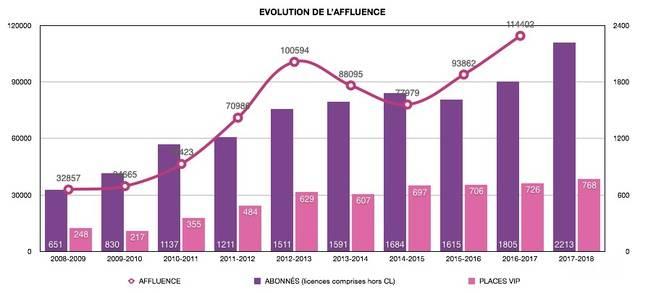 L'évolution du nombre de spectateurs venus voir le HBCN depuis 2008 (toutes compétitions confondues).