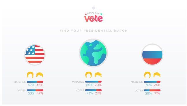 Le résultat de Swipe The Vote