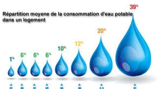 Cinq astuces pour conomiser 30 sur sa facture d 39 eau - Consommation moyenne d eau pour une douche ...