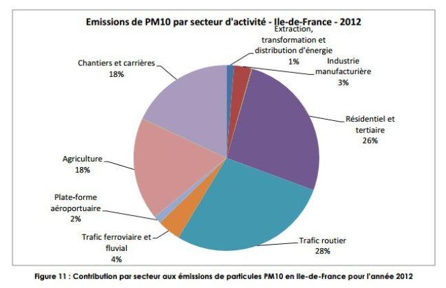 Origines des émissions de particules fines PM10 en Ile-de-France en 2012.