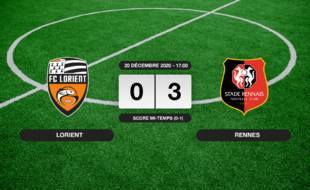 Lorient - Stade Rennais: Le Stade Rennais vainqueur de Lorient 3 à 0 au Stade du Moustoir