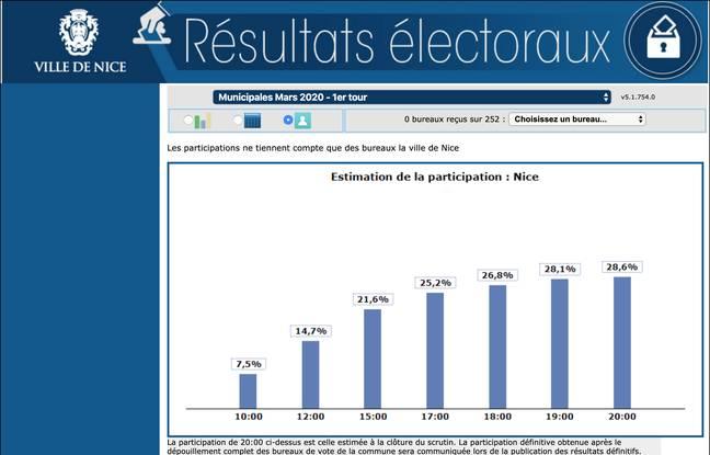 Taux de participation lors du premier tour des élections municipales 2020 à Nice