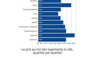 Le prix moyen des logements à Lille en 2017, selon Seloger.com