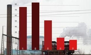 Évolution du nombre de jours au-dessus de 50 µg/m³ de particules dans l'atmosphère en Nord-Pas-de-Calais, entre 2012 et 2016