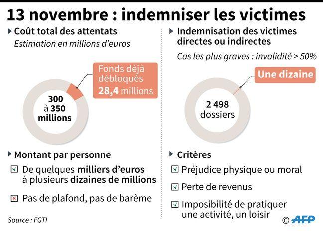 Principales données sur l'indemnisation des victimes des attentats de Paris du 13 novembre 2015.