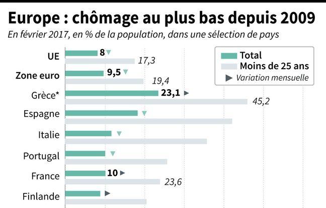 Infographie sur le chômage en Europe.
