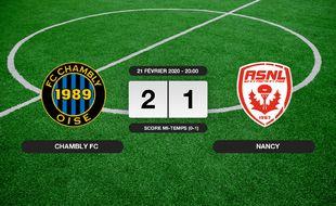 Ligue 2, 26ème journée: Succès 2-1 du Chambly FC face à Nancy