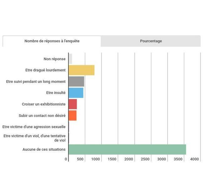 Les «chiffres terrifiants» d'une enquête en ligne sur les faits de harcèlements et d'agressions sexuelles sur le campus Pessac-Talence-Gradignan menée par l'université de Bordeaux.