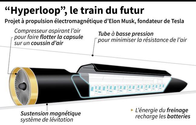 Le fonctionnement de l'Hyperloop.