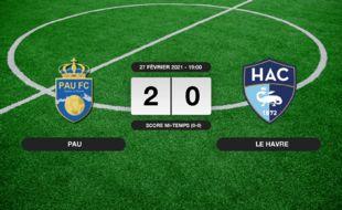 Ligue 2, 27ème journée: Pau bat le HAC 2-0 à domicile