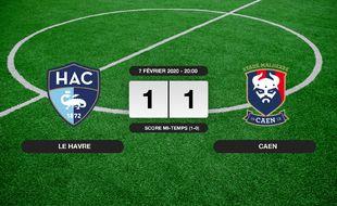 Ligue 2, 24ème journée: Le HAC et Caen se quittent dos à dos (1-1)