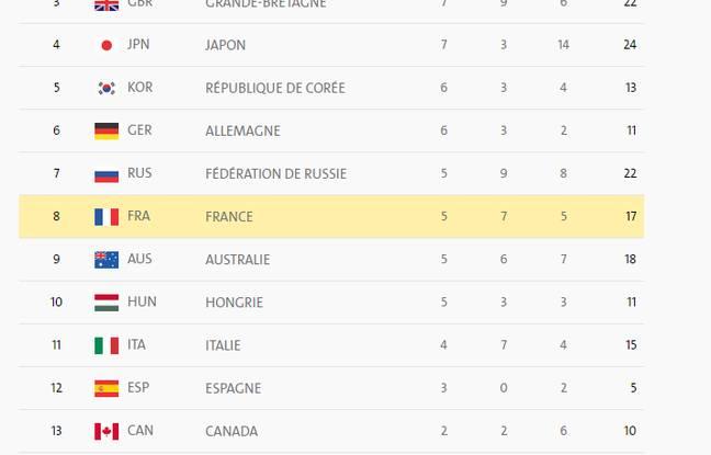 La France remonte au classement des médailles après la belle journée de vendredi