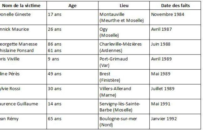 Liste des victimes pour lesquelles Francis Heaulme a été condamné pour «meurtre».