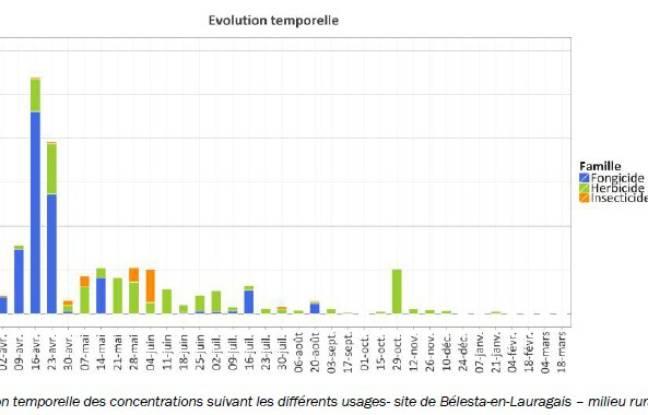 Les concentration de produits phytosanitaires dans l'air à Bélesta-en-Lauragais, dans la Haute-Garonne.
